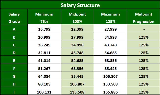 salary structure Salary structures a solid salary structure makes it easier to manage your overall salary expenditure it helps organizations retain their current employees a well- designed salary structure makes recruiting, hiring and promoting efforts easier to executive as well worldatwork provides a wide array of tools and resources for.