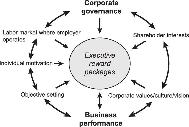Executive reward